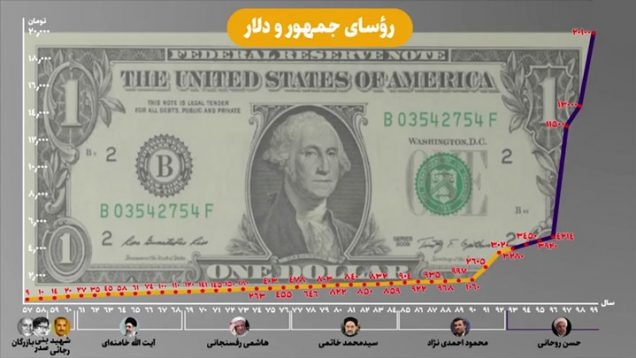 Presidents-and-dollars